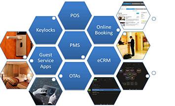 hotel-software