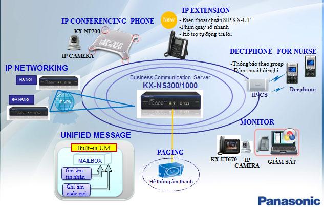 Tổng đài Panasonic KX-NS300 (48-112)