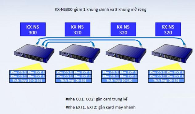 Tổng đài Panasonic KX-NS300 (6-108)