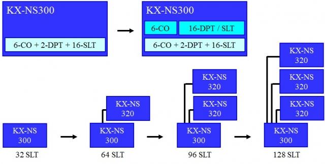 Tổng đài Panasonic KX-NS300 (48-120)