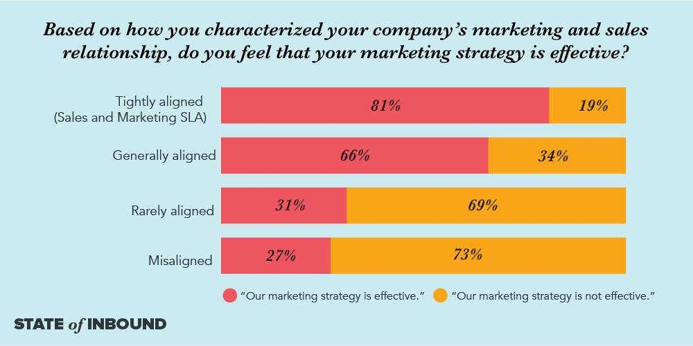 Dựa vào mô tả mối quan hệ tiếp thị và bán hàng của công ty, bạn thấy chiến lược tiếp thị của mình hiệu quả không?