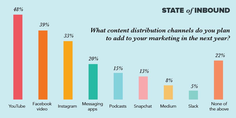 Những kênh phân phối nội dung nào bạn đưa vào kế hoạch marketing trong năm tới?