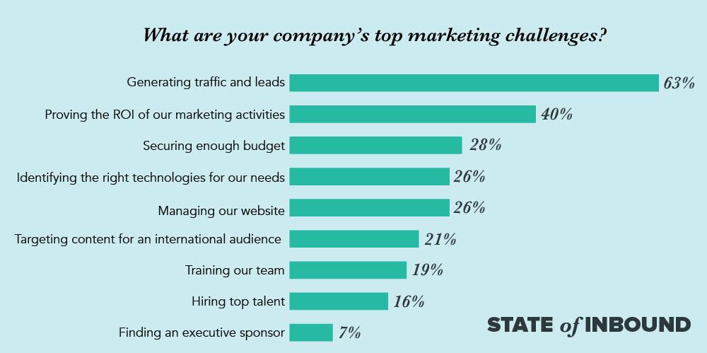 Những thách thức marketing hàng đầu của công ty bạn là gì?