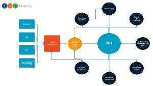 5 mẹo chọn hệ thống quản lý khách sạn phù hợp